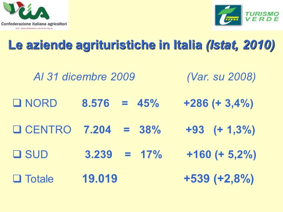 Le aziende agrituristiche in Italia (Istat, 2010) Al 31 dicembre 2009 (Var.