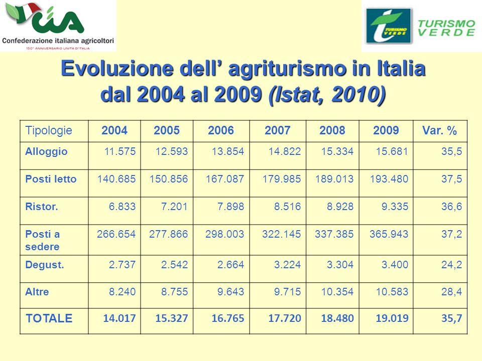Evoluzione dell agriturismo in Italia dal 2004 al 2009 (Istat, 2010) Tipologie200420052006200720082009Var.