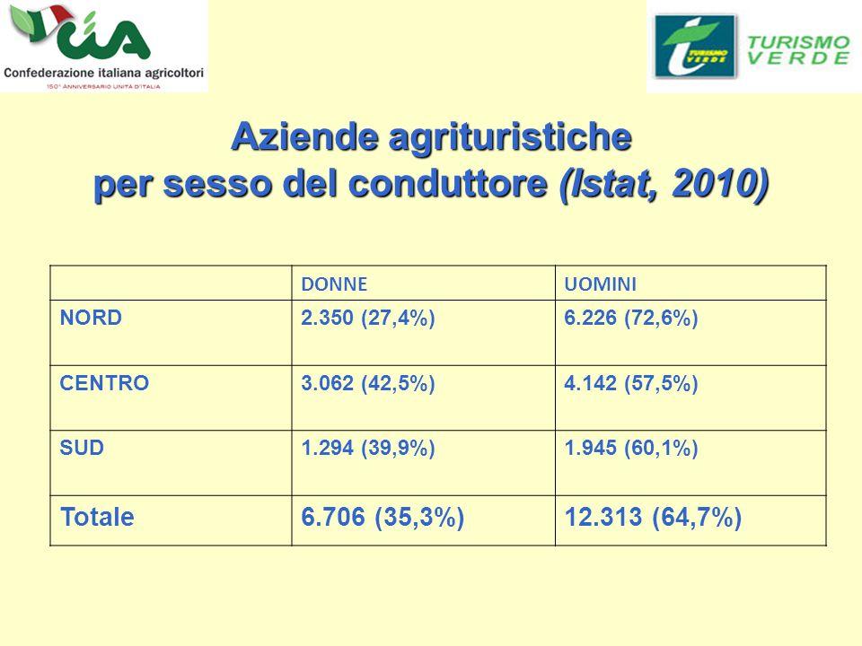 Aziende agrituristiche per sesso del conduttore (Istat, 2010) DONNEUOMINI NORD2.350 (27,4%)6.226 (72,6%) CENTRO3.062 (42,5%)4.142 (57,5%) SUD1.294 (39,9%)1.945 (60,1%) Totale6.706 (35,3%)12.313 (64,7%)