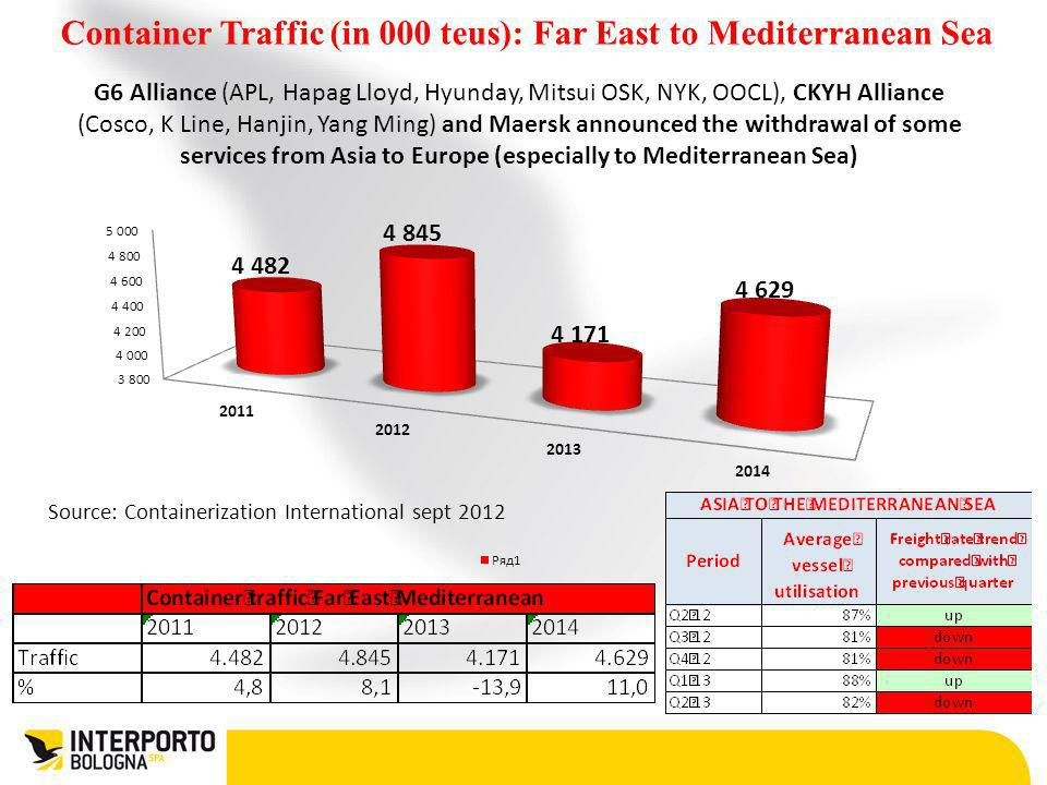 Source: Containerization International sept 2012 Container Traffic (in 000 teus): Far East to Mediterranean Sea G6 Alliance (APL, Hapag Lloyd, Hyunday
