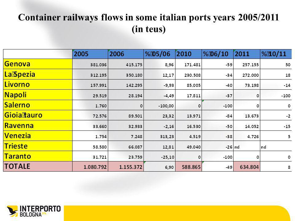 Container railways flows in some italian ports years 2005/2011 (in teus)