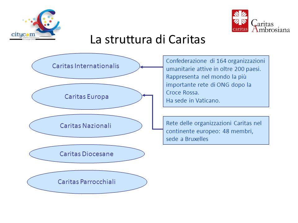 Caritas Internationalis Caritas Europa Caritas Nazionali Caritas Diocesane Rete delle organizzazioni Caritas nel continente europeo: 48 membri, sede a Bruxelles Caritas Parrocchiali La struttura di Caritas Confederazione di 164 organizzazioni umanitarie attive in oltre 200 paesi.