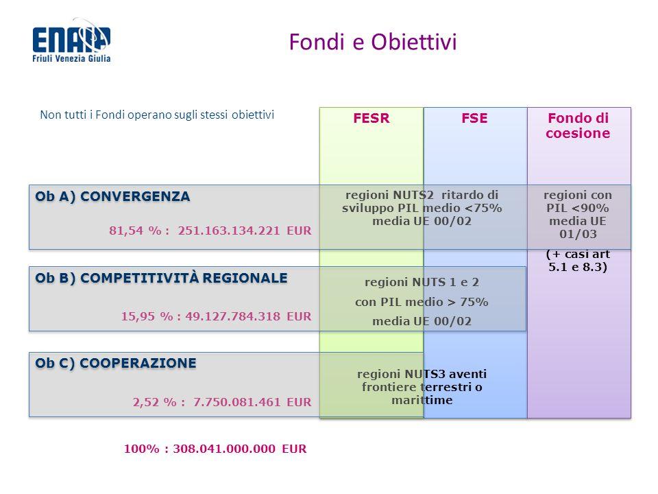 Fondi e Obiettivi Non tutti i Fondi operano sugli stessi obiettivi FESR FSE Fondo di coesione regioni NUTS2 ritardo di sviluppo PIL medio <75% media UE 00/02 regioni NUTS 1 e 2 con PIL medio > 75% media UE 00/02 regioni NUTS3 aventi frontiere terrestri o marittime 100% : 308.041.000.000 EUR 2,52 % : 7.750.081.461 EUR 15,95 % : 49.127.784.318 EUR 81,54 % : 251.163.134.221 EUR regioni con PIL <90% media UE 01/03 (+ casi art 5.1 e 8.3) Ob A) CONVERGENZA Ob B) COMPETITIVITÀ REGIONALE Ob C) COOPERAZIONE