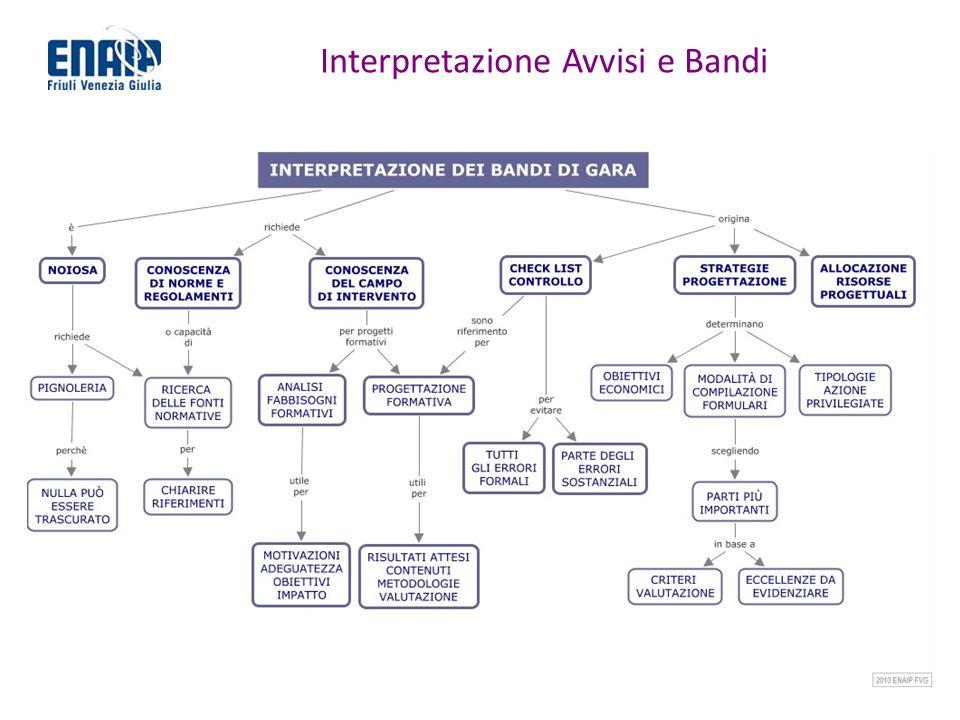 Interpretazione Avvisi e Bandi