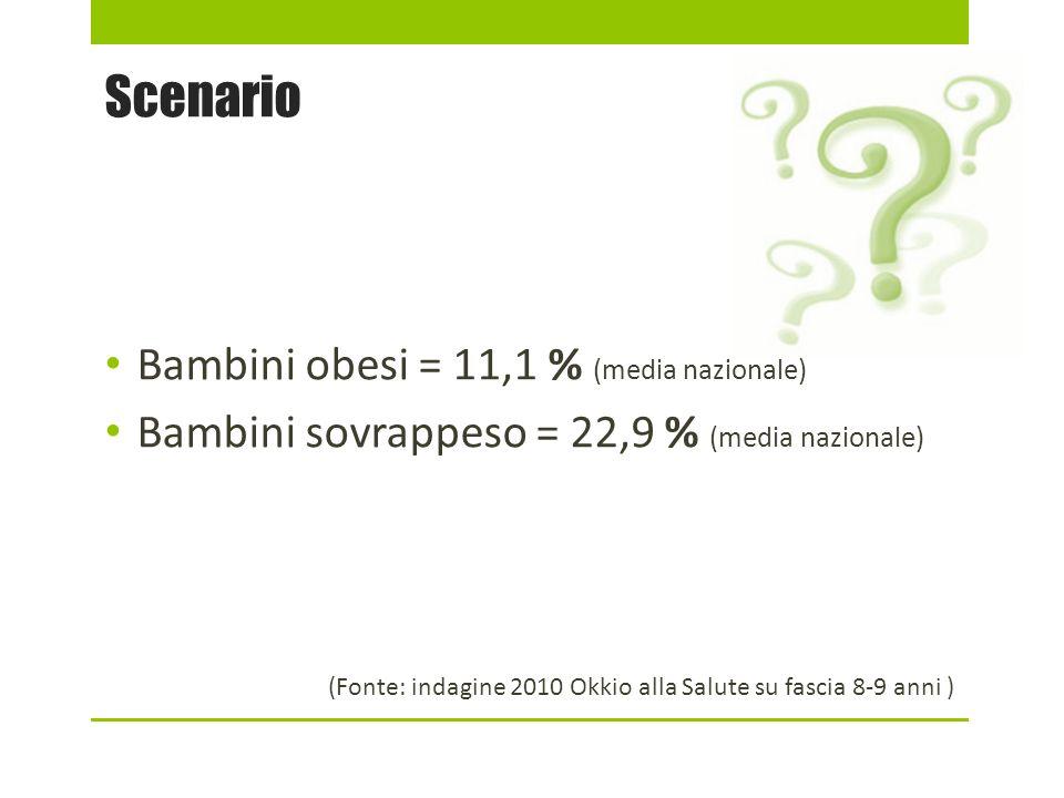 Scenario Bambini obesi = 11,1 % (media nazionale) Bambini sovrappeso = 22,9 % (media nazionale) (Fonte: indagine 2010 Okkio alla Salute su fascia 8-9 anni )