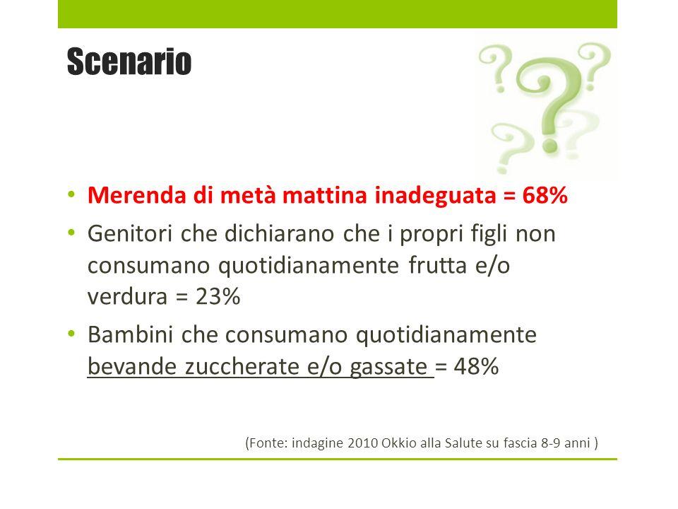 Scenario Merenda di metà mattina inadeguata = 68% Genitori che dichiarano che i propri figli non consumano quotidianamente frutta e/o verdura = 23% Ba