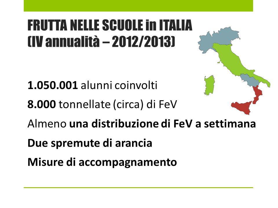 FRUTTA NELLE SCUOLE in ITALIA (IV annualità – 2012/2013) 1.050.001 alunni coinvolti 8.000 tonnellate (circa) di FeV Almeno una distribuzione di FeV a settimana Due spremute di arancia Misure di accompagnamento