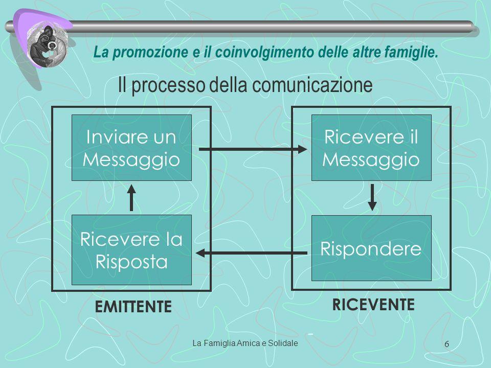 La Famiglia Amica e Solidale 6 Il processo della comunicazione - Inviare un Messaggio Ricevere il Messaggio Rispondere Ricevere la Risposta EMITTENTE RICEVENTE La promozione e il coinvolgimento delle altre famiglie.