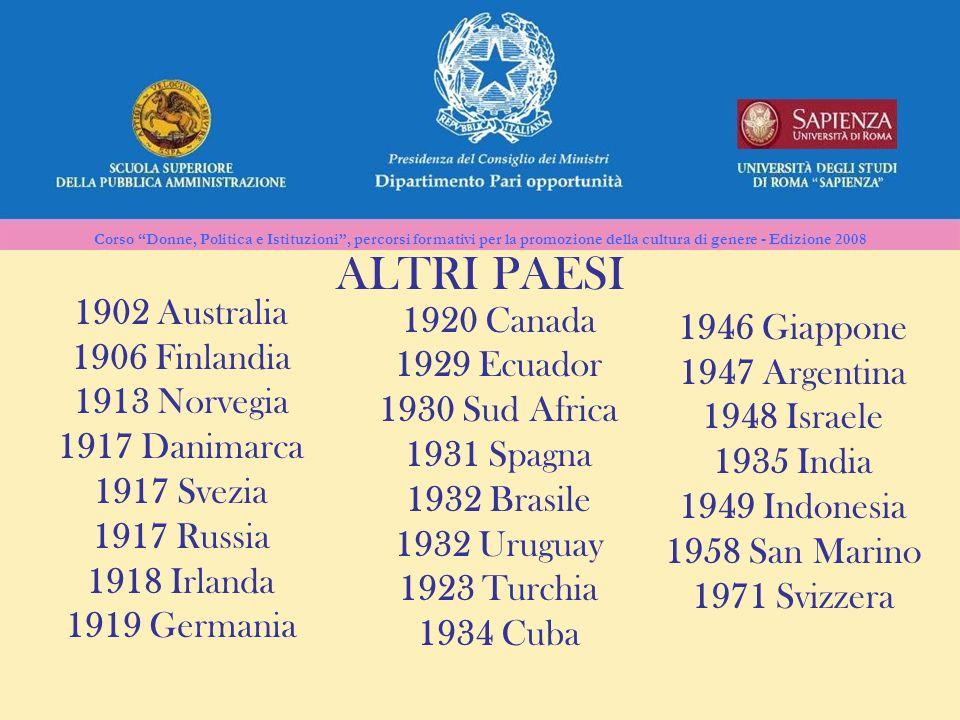 Corso Donne, Politica e Istituzioni, percorsi formativi per la promozione della cultura di genere - Edizione 2008 ALTRI PAESI 1902 Australia 1906 Finl