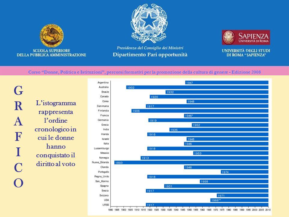 Corso Donne, Politica e Istituzioni, percorsi formativi per la promozione della cultura di genere - Edizione 2008 GRAFICOGRAFICO Listogramma rappresen