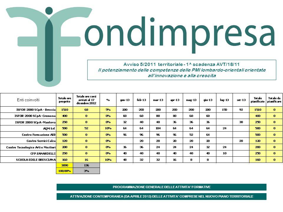 Avviso 5/2011 territoriale - 1^ scadenza AVT/18/11 Il potenziamento delle competenze delle PMI lombardo-orientali orientate allinnovazione e alla crescita Enti coinvolti PROGRAMMAZIONE GENERALE DELLE ATTIVITA FORMATIVE ATTIVAZIONE CONTEMPORANEA (DA APRILE 2013) DELLE ATTIVITA COMPRESE NEL NUOVO PIANO TERRITORIALE