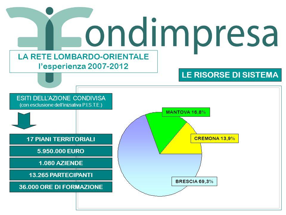 LA RETE LOMBARDO-ORIENTALE lesperienza 2007-2012 ESITI DELLAZIONE CONDIVISA (con esclusione delliniziativa P.I.S.T.E.) 17 PIANI TERRITORIALI 5.950.000 EURO 36.000 ORE DI FORMAZIONE 13.265 PARTECIPANTI 1.080 AZIENDE MANTOVA 16,8% CREMONA 13,9% BRESCIA 69,3% LE RISORSE DI SISTEMA