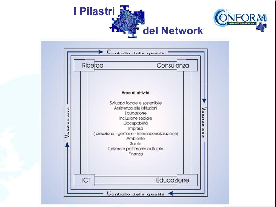 I Pilastri del Network