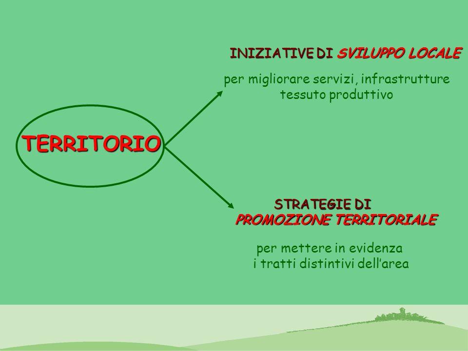 TERRITORIO INIZIATIVE DI SVILUPPO LOCALE STRATEGIE DI PROMOZIONE TERRITORIALE per migliorare servizi, infrastrutture tessuto produttivo per mettere in