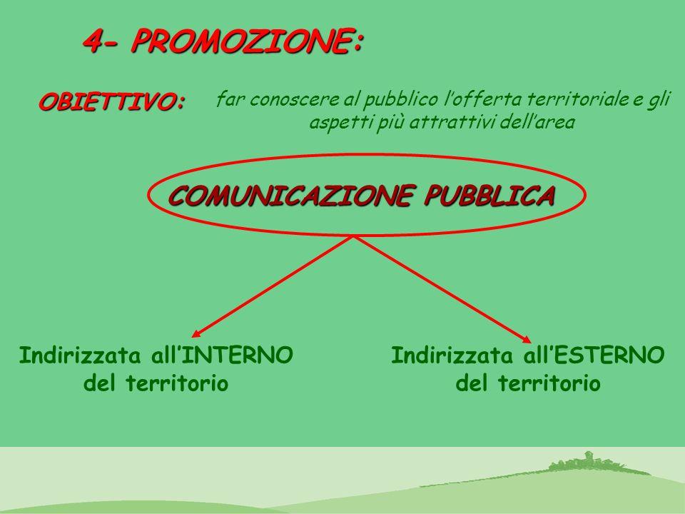4- PROMOZIONE: far conoscere al pubblico lofferta territoriale e gli aspetti più attrattivi dellareaOBIETTIVO: COMUNICAZIONE PUBBLICA Indirizzata allI