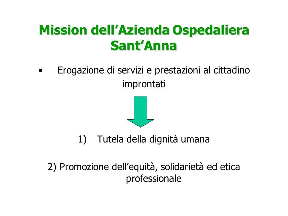 Mission dellAzienda Ospedaliera SantAnna Erogazione di servizi e prestazioni al cittadino improntati 1)Tutela della dignità umana 2) Promozione delleq