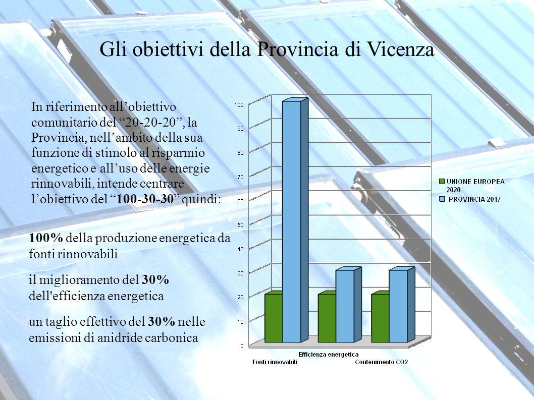 Gli obiettivi della Provincia di Vicenza 100% della produzione energetica da fonti rinnovabili il miglioramento del 30% dell efficienza energetica un taglio effettivo del 30% nelle emissioni di anidride carbonica In riferimento allobiettivo comunitario del 20-20-20, la Provincia, nellambito della sua funzione di stimolo al risparmio energetico e alluso delle energie rinnovabili, intende centrare lobiettivo del 100-30-30 quindi: