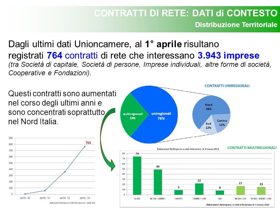 CONTRATTI DI RETE: DATI di CONTESTO La Lombardia risulta la Regione con più imprese: 847 (21,48%); di queste, circa il 32 % sono in provincia di Milano.