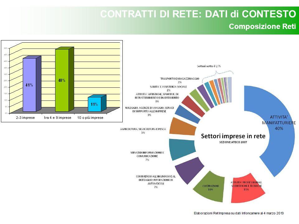 CONTRATTI DI RETE: DATI di CONTESTO Composizione Reti