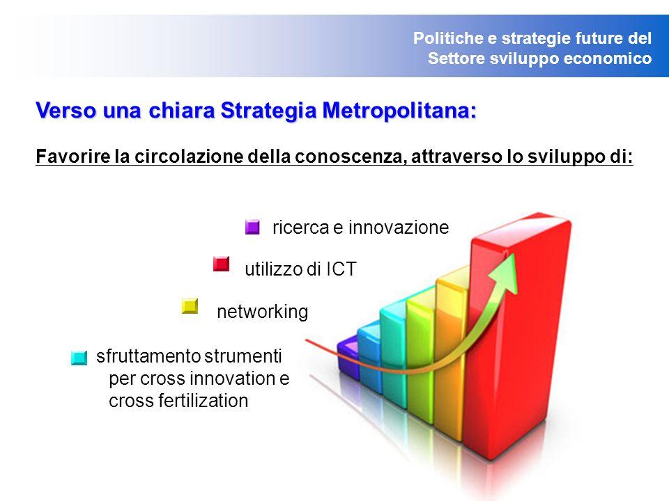 Politiche e strategie future del Settore sviluppo economico Verso una chiara Strategia Metropolitana: Favorire la circolazione della conoscenza, attraverso lo sviluppo di: ricerca e innovazione utilizzo di ICT networking sfruttamento strumenti per cross innovation e cross fertilization