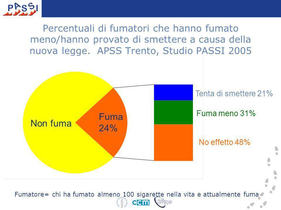 Percentuali di fumatori che hanno fumato meno/hanno provato di smettere a causa della nuova legge. APSS Trento, Studio PASSI 2005 Non fuma Fuma 24% Te
