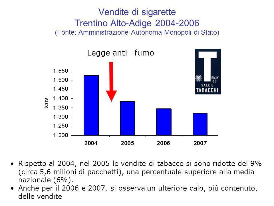 Legge anti –fumo Vendite di sigarette Trentino Alto-Adige 2004-2006 (Fonte: Amministrazione Autonoma Monopoli di Stato) Rispetto al 2004, nel 2005 le