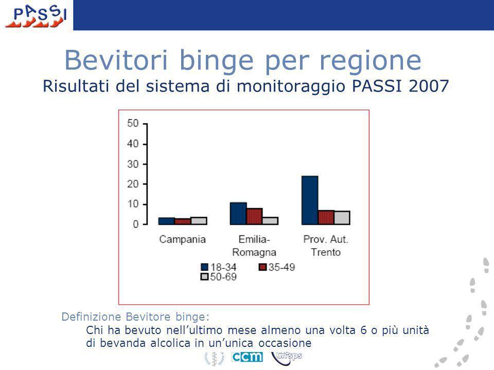 Bevitori binge per regione Risultati del sistema di monitoraggio PASSI 2007 Definizione Bevitore binge: Chi ha bevuto nellultimo mese almeno una volta