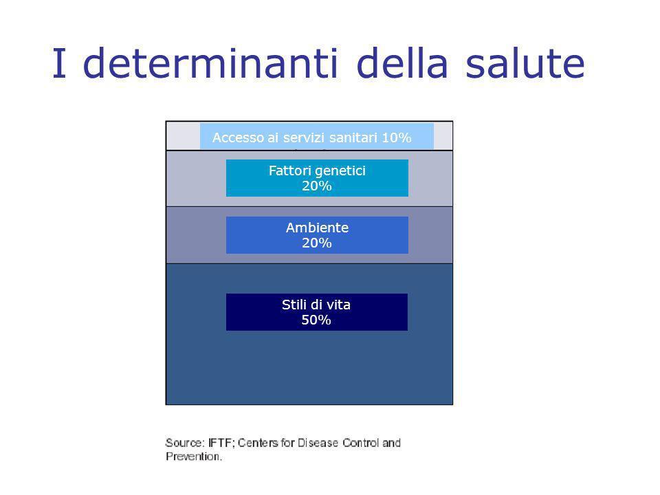 I determinanti della salute Stili di vita 50% Ambiente 20% Fattori genetici 20% Accesso ai servizi sanitari 10%.