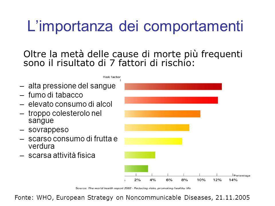 Limportanza dei comportamenti Fonte: WHO, European Strategy on Noncommunicable Diseases, 21.11.2005 –alta pressione del sangue –fumo di tabacco –eleva