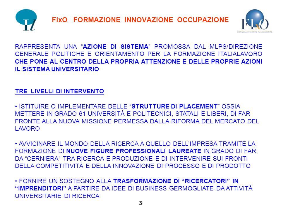 3 FIxO FORMAZIONE INNOVAZIONE OCCUPAZIONE RAPPRESENTA UNA AZIONE DI SISTEMA PROMOSSA DAL MLPS/DIREZIONE GENERALE POLITICHE E ORIENTAMENTO PER LA FORMAZIONE ITALIALAVORO CHE PONE AL CENTRO DELLA PROPRIA ATTENZIONE E DELLE PROPRIE AZIONI IL SISTEMA UNIVERSITARIO TRE LIVELLI DI INTERVENTO ISTITUIRE O IMPLEMENTARE DELLE STRUTTURE DI PLACEMENT OSSIA METTERE IN GRADO 61 UNIVERSITÀ E POLITECNICI, STATALI E LIBERI, DI FAR FRONTE ALLA NUOVA MISSIONE PERMESSA DALLA RIFORMA DEL MERCATO DEL LAVORO AVVICINARE IL MONDO DELLA RICERCA A QUELLO DELLIMPRESA TRAMITE LA FORMAZIONE DI NUOVE FIGURE PROFESSIONALI LAUREATE IN GRADO DI FAR DA CERNIERA TRA RICERCA E PRODUZIONE E DI INTERVENIRE SUI FRONTI DELLA COMPETITIVITÀ E DELLA INNOVAZIONE DI PROCESSO E DI PRODOTTO FORNIRE UN SOSTEGNO ALLA TRASFORMAZIONE DI RICERCATORI IN IMPRENDITORI A PARTIRE DA IDEE DI BUSINESS GERMOGLIATE DA ATTIVITÀ UNIVERSITARIE DI RICERCA 3