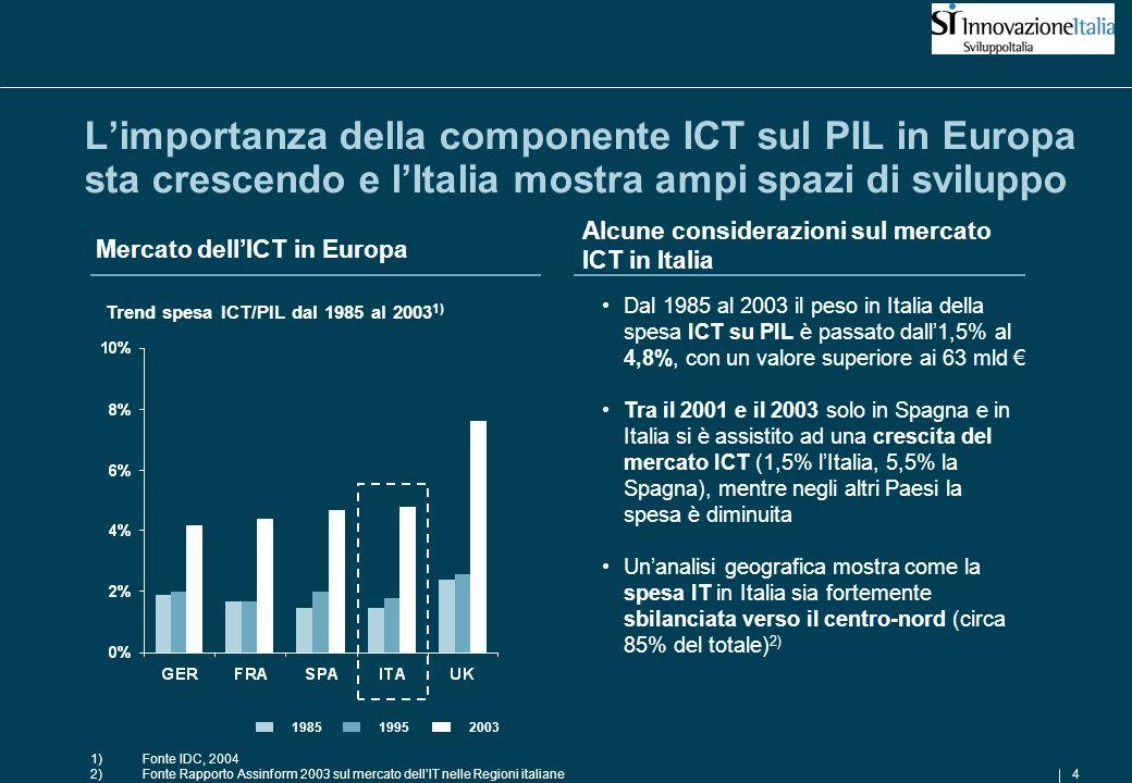 4 Limportanza della componente ICT sul PIL in Europa sta crescendo e lItalia mostra ampi spazi di sviluppo Mercato dellICT in Europa 1)Fonte IDC, 2004 2)Fonte Rapporto Assinform 2003 sul mercato dellIT nelle Regioni italiane Trend spesa ICT/PIL dal 1985 al 2003 1) Alcune considerazioni sul mercato ICT in Italia Dal 1985 al 2003 il peso in Italia della spesa ICT su PIL è passato dall1,5% al 4,8%, con un valore superiore ai 63 mld Tra il 2001 e il 2003 solo in Spagna e in Italia si è assistito ad una crescita del mercato ICT (1,5% lItalia, 5,5% la Spagna), mentre negli altri Paesi la spesa è diminuita Unanalisi geografica mostra come la spesa IT in Italia sia fortemente sbilanciata verso il centro-nord (circa 85% del totale) 2) 198519952003