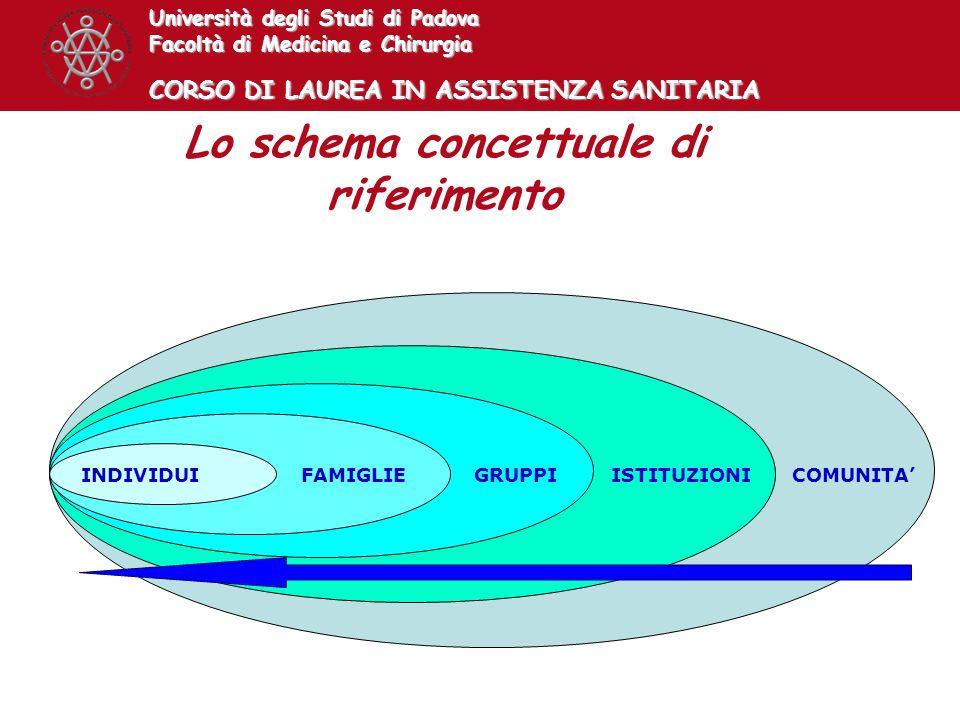 Università degli Studi di Padova Facoltà di Medicina e Chirurgia CORSO DI LAUREA IN ASSISTENZA SANITARIA INDIVIDUIFAMIGLIEGRUPPIISTITUZIONICOMUNITA Lo