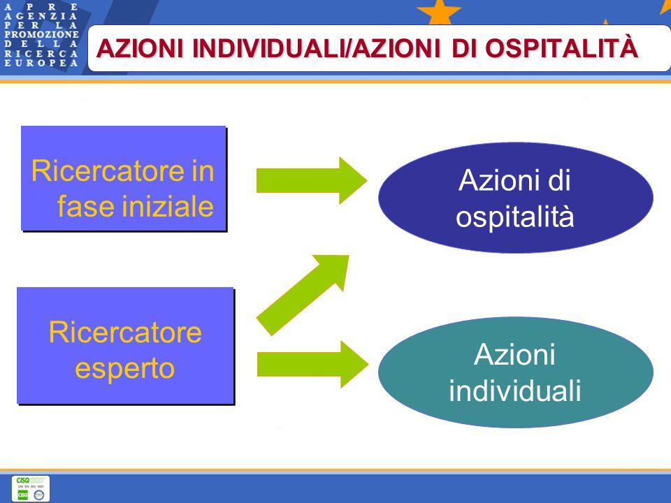 Azioni di ospitalità Azioni individuali Ricercatore esperto Ricercatore in fase iniziale AZIONI INDIVIDUALI/AZIONI DI OSPITALITÀ