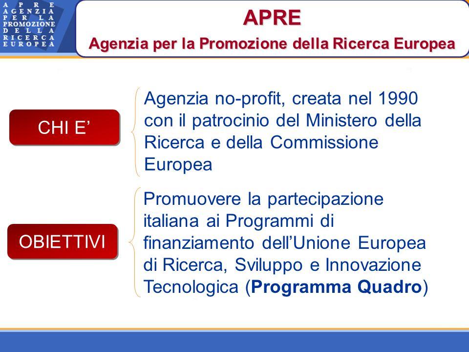 Agenzia no-profit, creata nel 1990 con il patrocinio del Ministero della Ricerca e della Commissione Europea Promuovere la partecipazione italiana ai Programmi di finanziamento dellUnione Europea di Ricerca, Sviluppo e Innovazione Tecnologica (Programma Quadro) APRE Agenzia per la Promozione della Ricerca Europea CHI E OBIETTIVI
