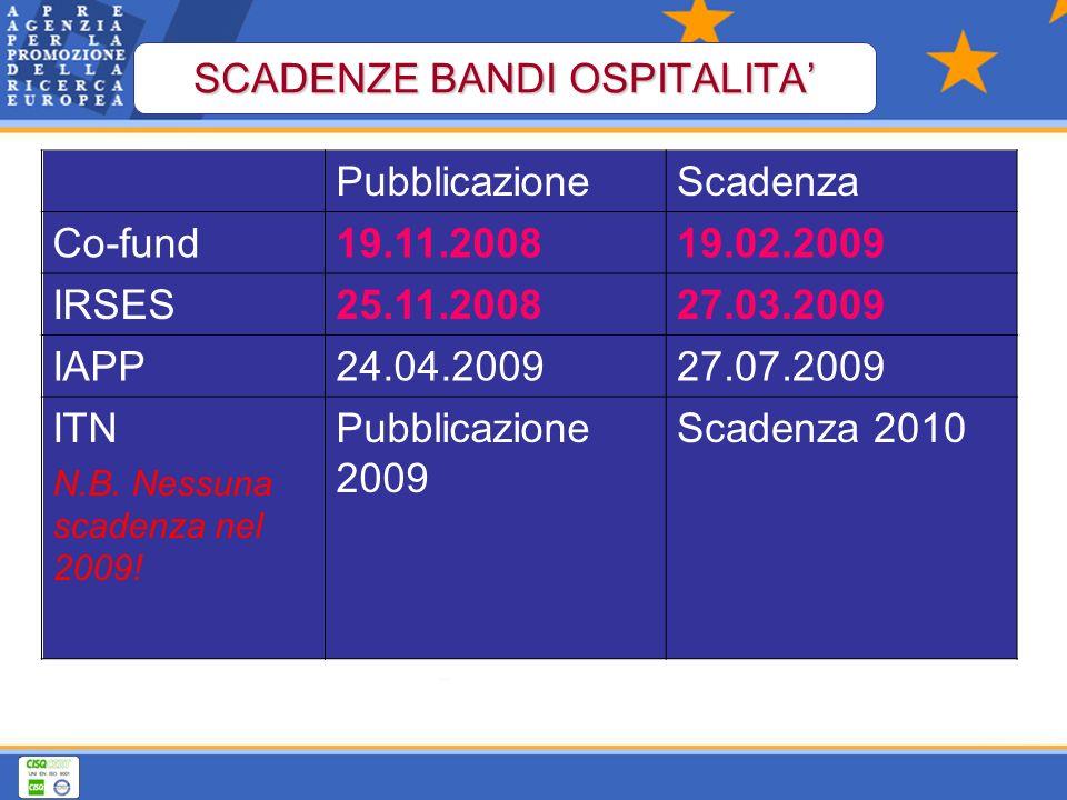 PubblicazioneScadenza Co-fund19.11.200819.02.2009 IRSES25.11.200827.03.2009 IAPP24.04.200927.07.2009 ITN N.B.