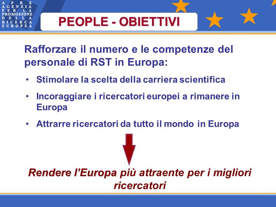 PEOPLE - obiettivi Rafforzare il numero e le competenze del personale di RST in Europa: Stimolare la scelta della carriera scientifica Incoraggiare i ricercatori europei a rimanere in Europa Attrarre ricercatori da tutto il mondo in Europa Rendere lEuropa Rendere lEuropa più attraente per i migliori ricercatori PEOPLE - OBIETTIVI