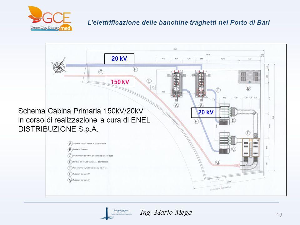 150 kV 20 kV Lelettrificazione delle banchine traghetti nel Porto di Bari 16 Ing. Mario Mega Schema Cabina Primaria 150kV/20kV in corso di realizzazio