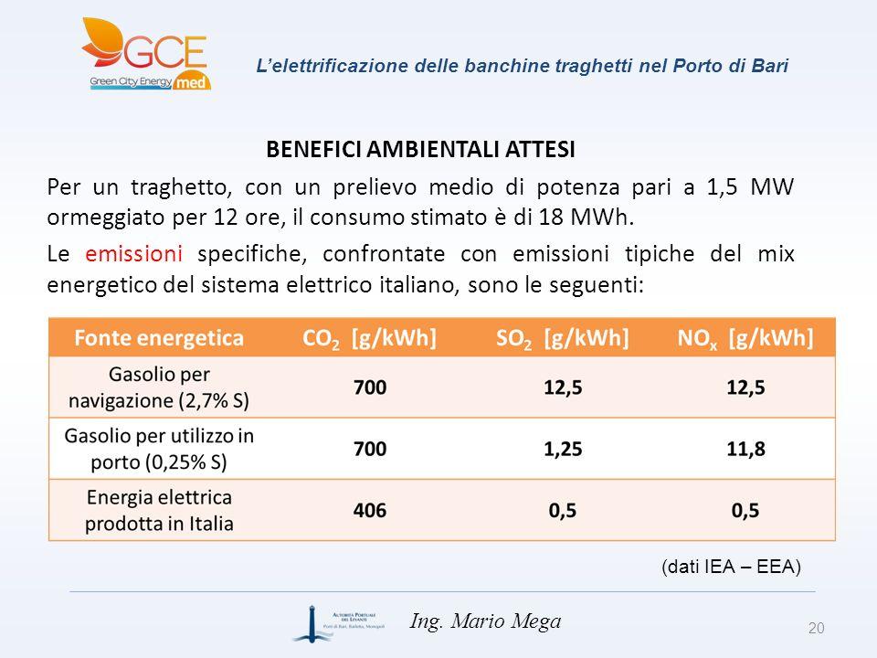 Lelettrificazione delle banchine traghetti nel Porto di Bari 20 Ing. Mario Mega BENEFICI AMBIENTALI ATTESI Per un traghetto, con un prelievo medio di