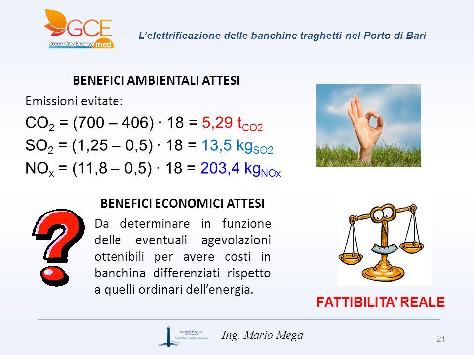 Lelettrificazione delle banchine traghetti nel Porto di Bari 21 Ing. Mario Mega BENEFICI AMBIENTALI ATTESI Emissioni evitate: CO 2 = (700 – 406) · 18
