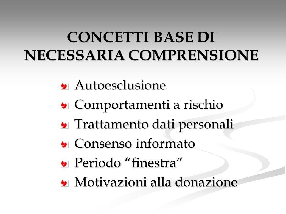 CONCETTI BASE DI NECESSARIA COMPRENSIONE Autoesclusione Autoesclusione Comportamenti a rischio Comportamenti a rischio Trattamento dati personali Trat