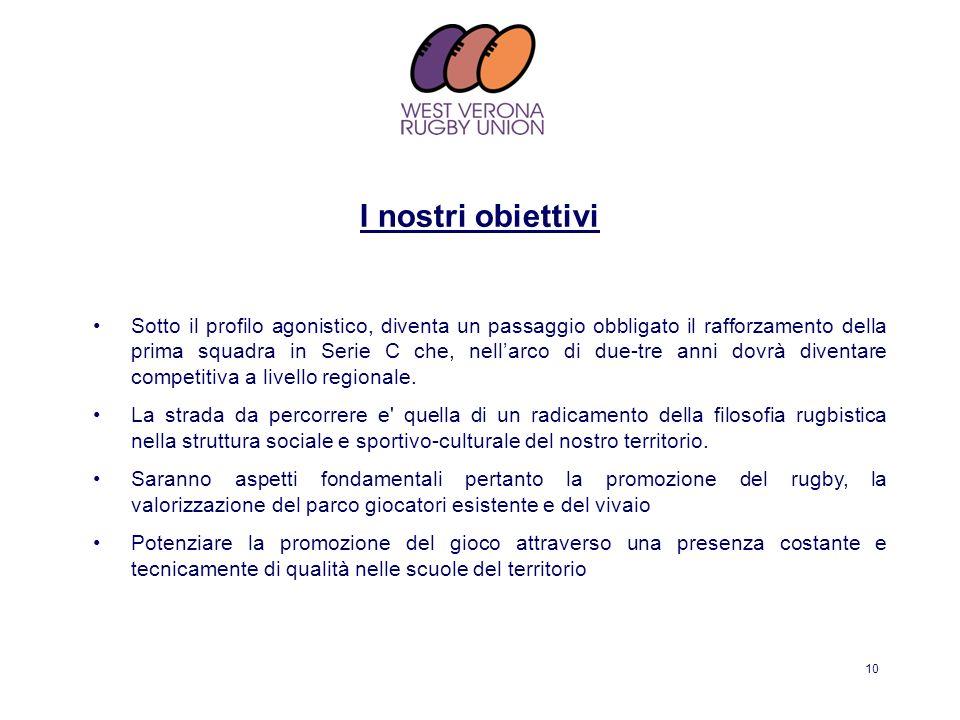 10 I nostri obiettivi Sotto il profilo agonistico, diventa un passaggio obbligato il rafforzamento della prima squadra in Serie C che, nellarco di due