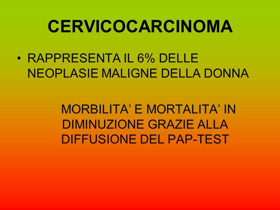 CERVICOCARCINOMA RAPPRESENTA IL 6% DELLE NEOPLASIE MALIGNE DELLA DONNA MORBILITA E MORTALITA IN DIMINUZIONE GRAZIE ALLA DIFFUSIONE DEL PAP-TEST