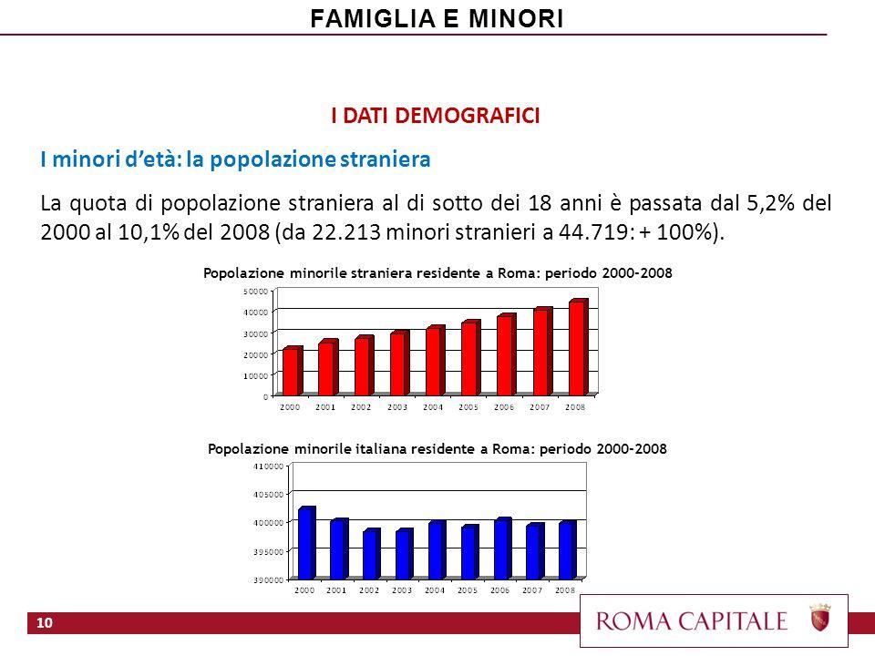 I DATI DEMOGRAFICI I minori detà: la popolazione straniera La quota di popolazione straniera al di sotto dei 18 anni è passata dal 5,2% del 2000 al 10