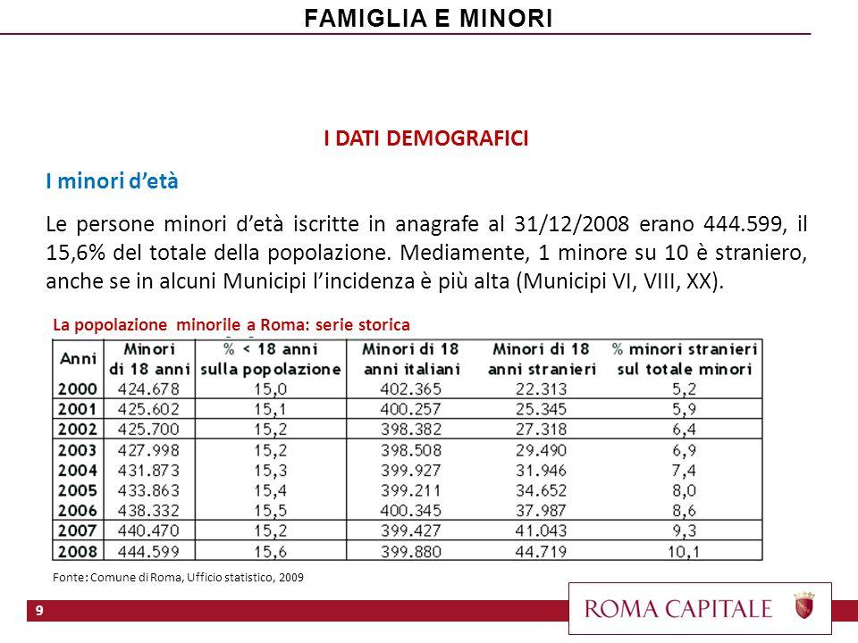 I DATI DEMOGRAFICI I minori detà Le persone minori detà iscritte in anagrafe al 31/12/2008 erano 444.599, il 15,6% del totale della popolazione. Media