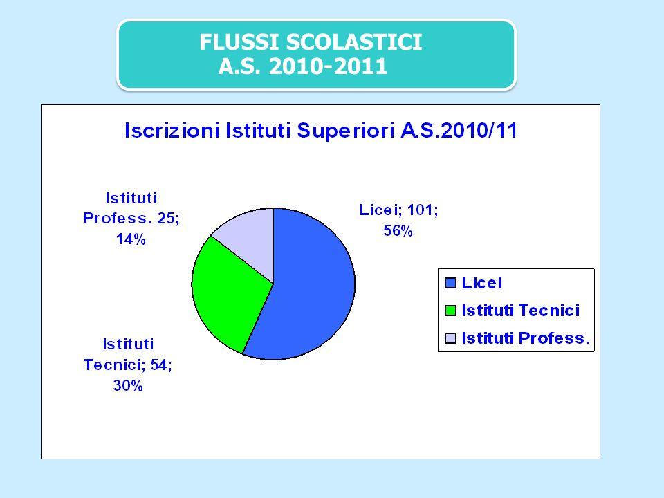 FLUSSI SCOLASTICI A.S. 2010-2011