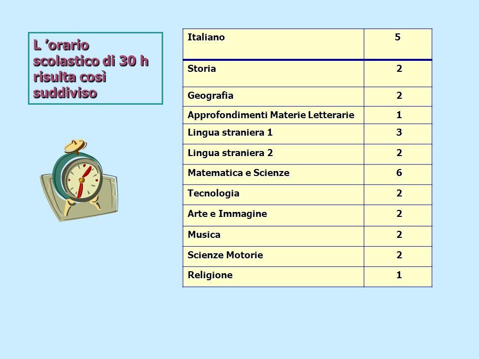 Italiano5 Storia 2 Geografia 2 Approfondimenti Materie Letterarie 1 Lingua straniera 1 3 Lingua straniera 2 2 Matematica e Scienze 6 Tecnologia 2 Arte