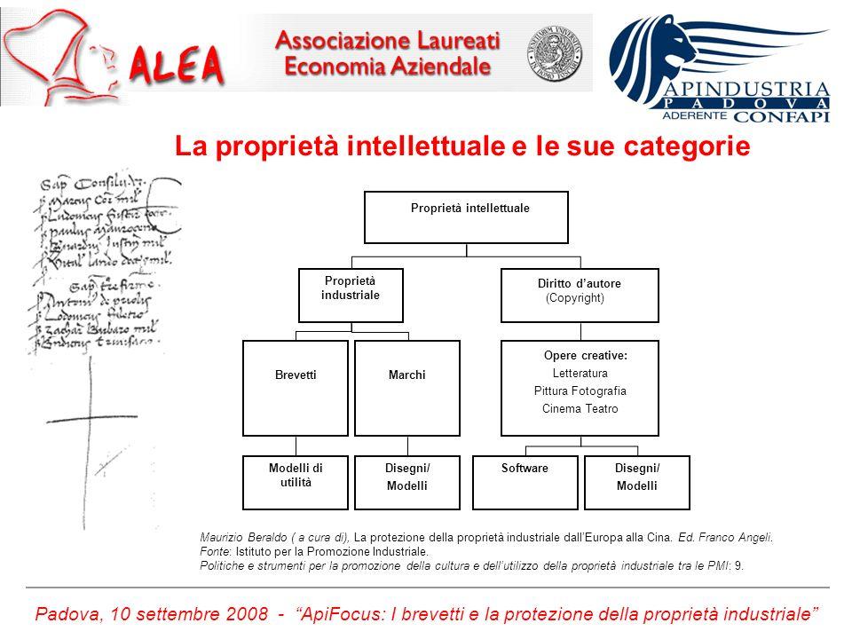 Padova, 10 settembre 2008 - ApiFocus: I brevetti e la protezione della proprietà industriale Innovazioni … Brevetti di invenzioni, 20 anni di durata; Modelli di utilità, 10 anni di durata.