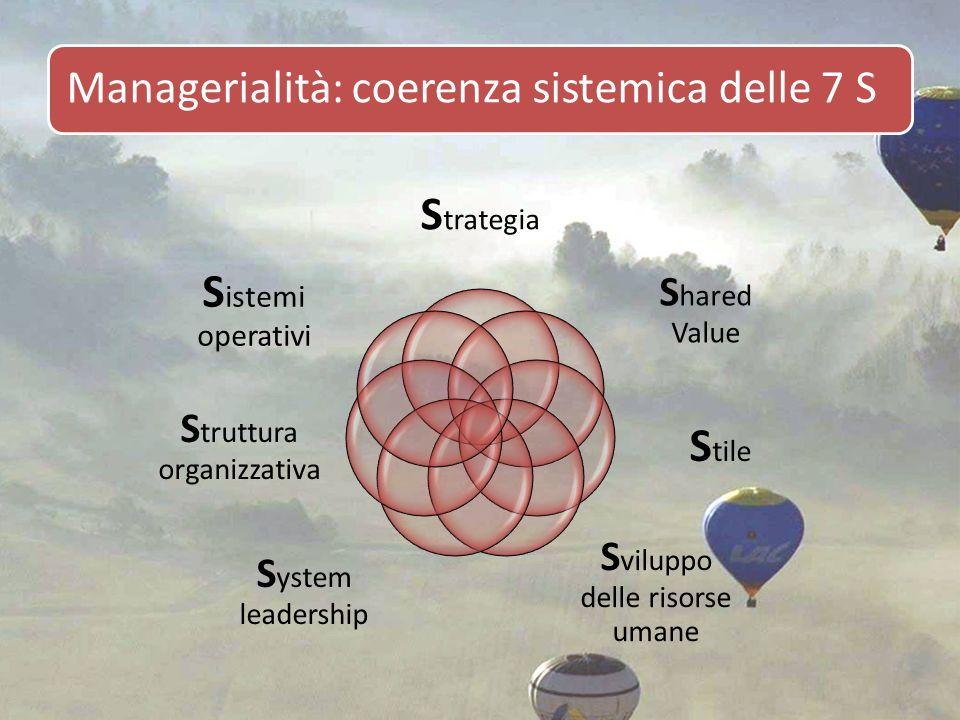 Managerialità: coerenza sistemica delle 7 S S trategia S hared Value S tile S viluppo delle risorse umane S ystem leadership S truttura organizzativa