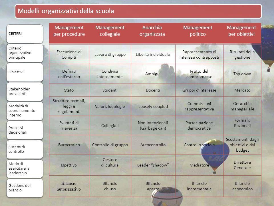 Modelli organizzativi della scuola Esecuzione di Compiti Lavoro di gruppoLibertà individuale Rappresentanza di interessi contrapposti Risultati della