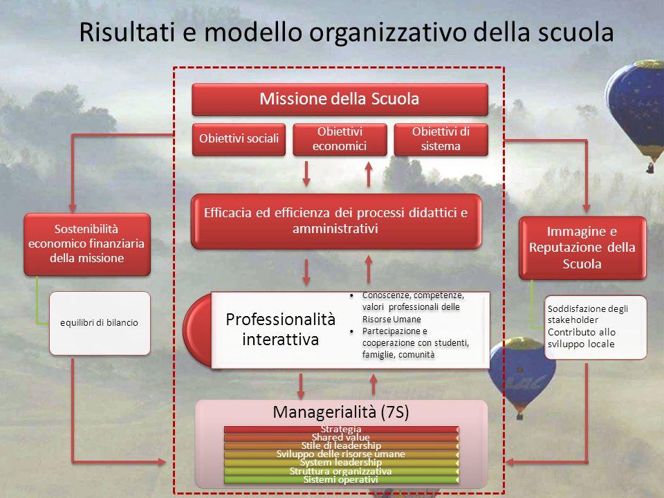 Risultati e modello organizzativo della scuola Missione della Scuola Obiettivi sociali Obiettivi economici Obiettivi di sistema Efficacia ed efficienz